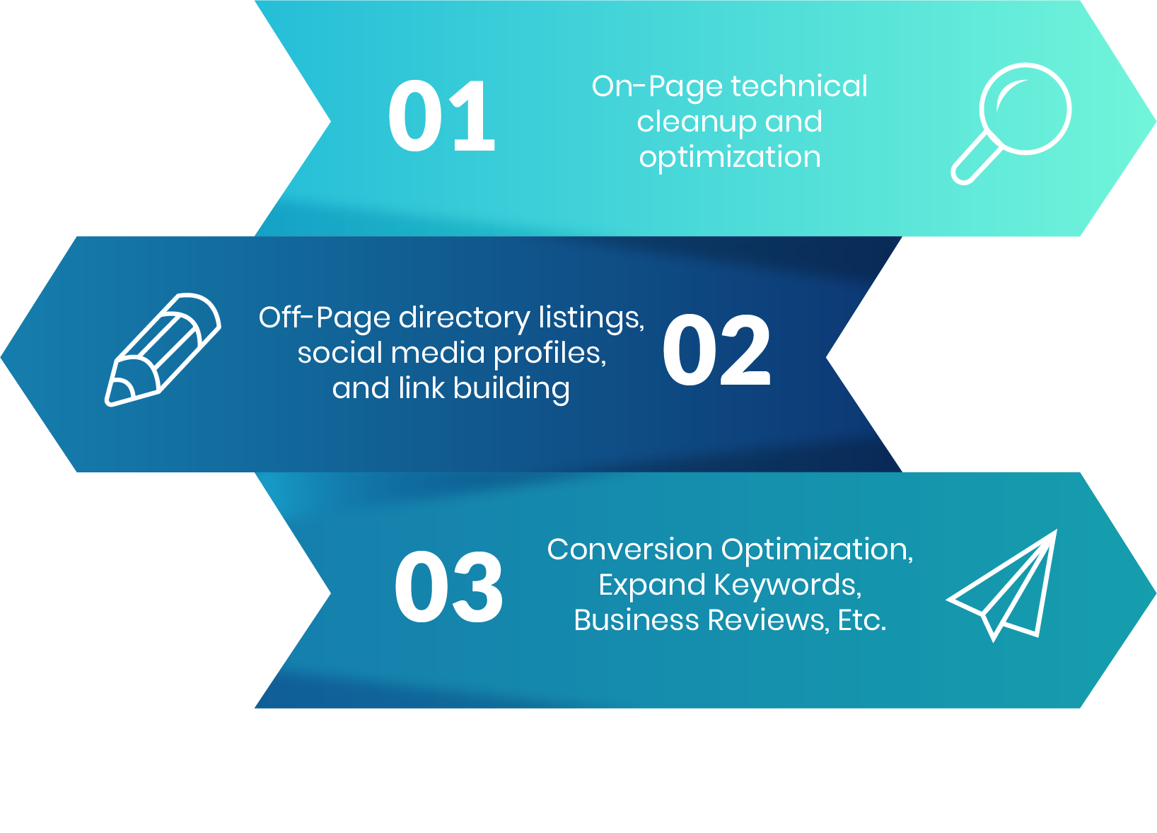 3 phase seo process